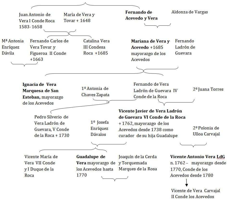 Lámina 2. Sucesión del condado de La Roca y del mayorazgo de los Acevedos